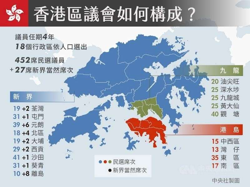 香港議會區構成。(作者郭士榮—麥克走跳歐洲19國提供)