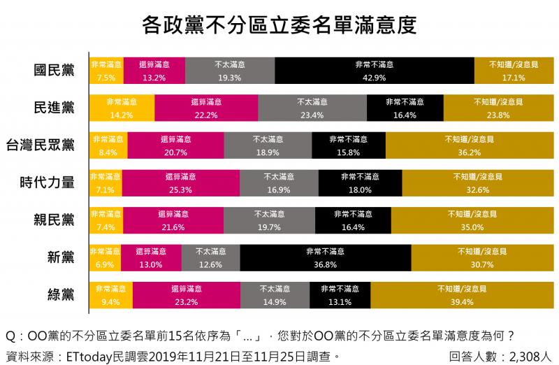 20191127-《ETtoday》27日公布最新民調,各政黨不分區立委名單滿意度。(《ETtoday新聞雲》民調中心提供)