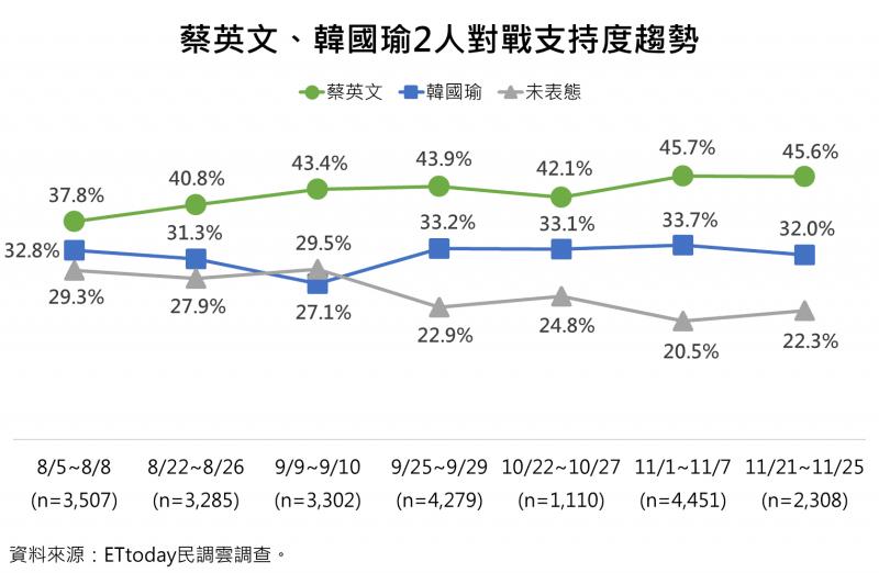 20191127-《ETtoday》27日公布最新民調,在藍綠對決的情況下,民進黨正副總統候選人蔡英文及賴清德的「英德配」獲得45.6%支持度,領先國民黨正副總統候選人韓國瑜及張善政「國政配」的32.0%支持度。(《ETtoday新聞雲》民調中心提供)