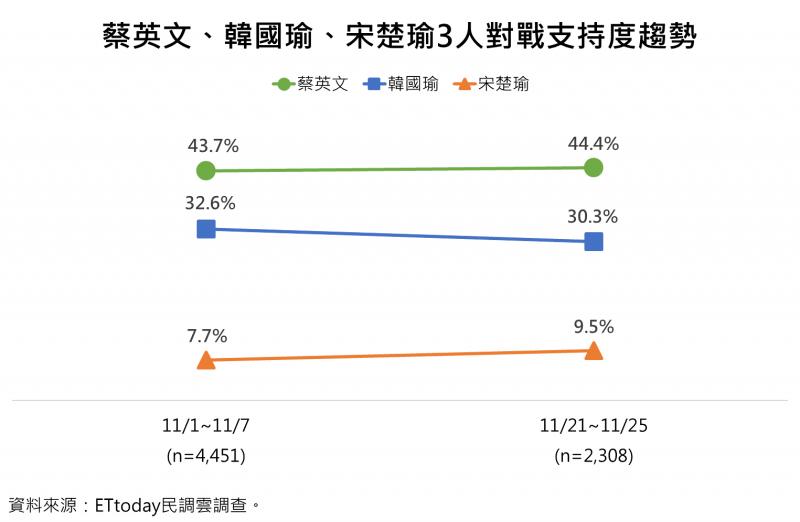 20191127-《ETtoday》27日公布最新民調,若由3組候選人對戰,「英德配」支持度為44.4%,「國政配」獲30.3%,「宋余配」得到9.5%。(《ETtoday新聞雲》民調中心提供)