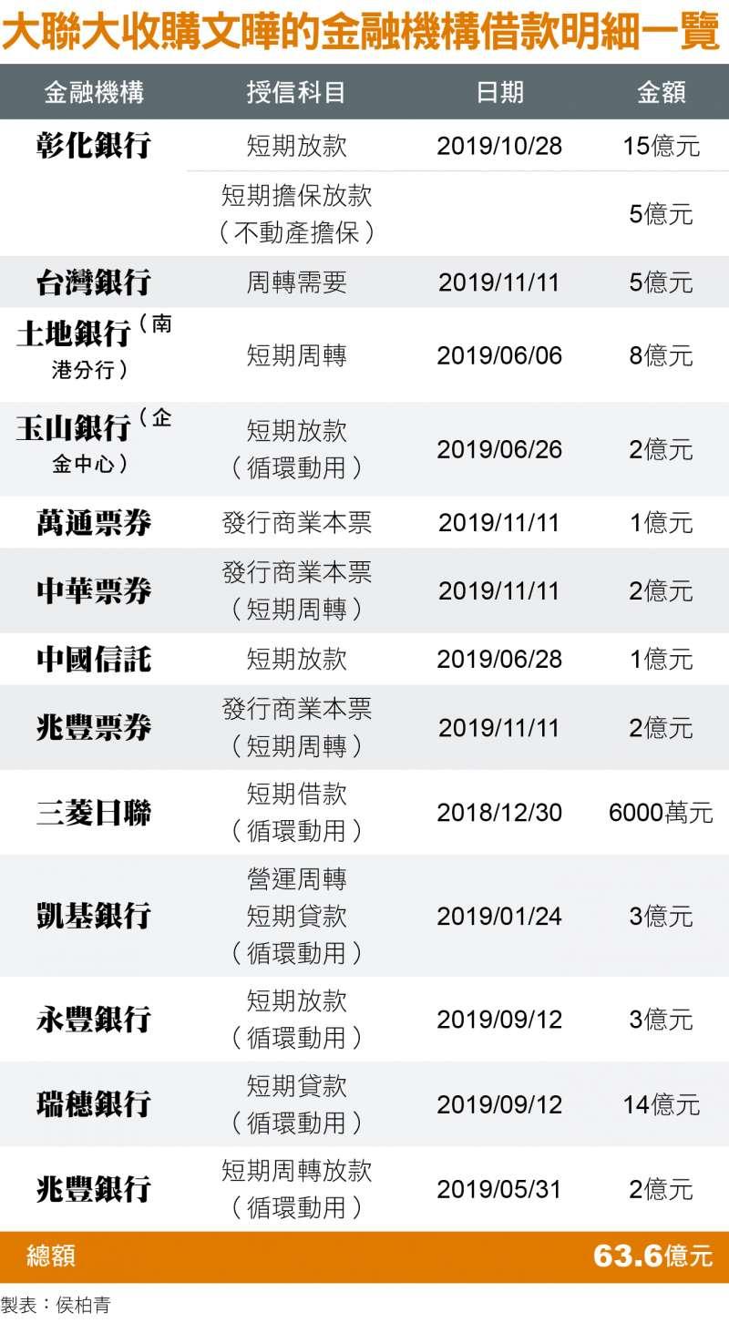 大聯大收購文曄的金融機構借款明細一覽