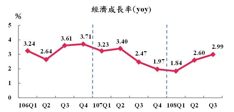 主計總處上修今年全年預測經濟成長為2.64%,增加0.18個百分點。(取自主計總處網站)