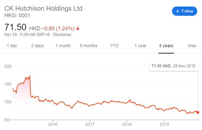 長和重組後股價雖然未盡人意,但業務集中也充分釋放了投資人的價值(圖片來源:Google Finance)