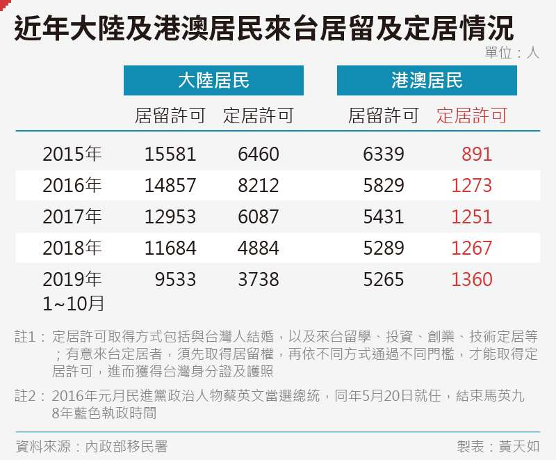 20191130-SMG0035-黃天如_A近年大陸及港澳居民來台居留及定居情況