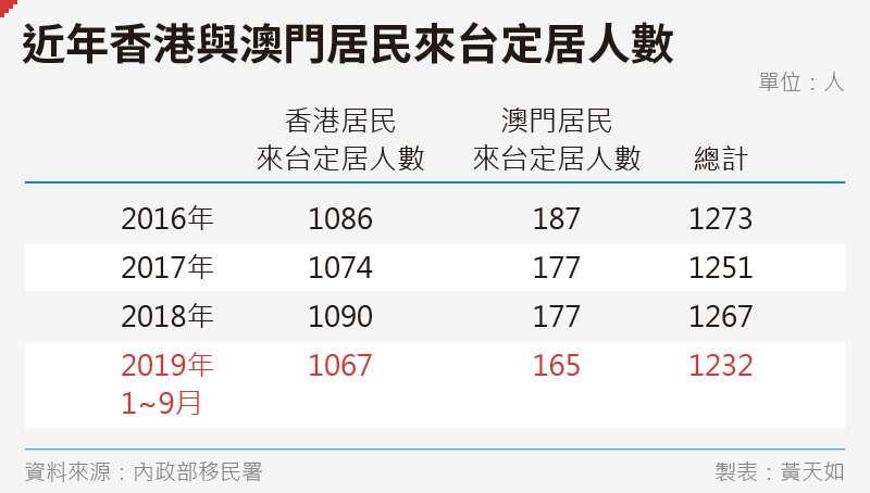 20191130-SMG0035-黃天如_B近年香港與澳門居民來台定居人數-02