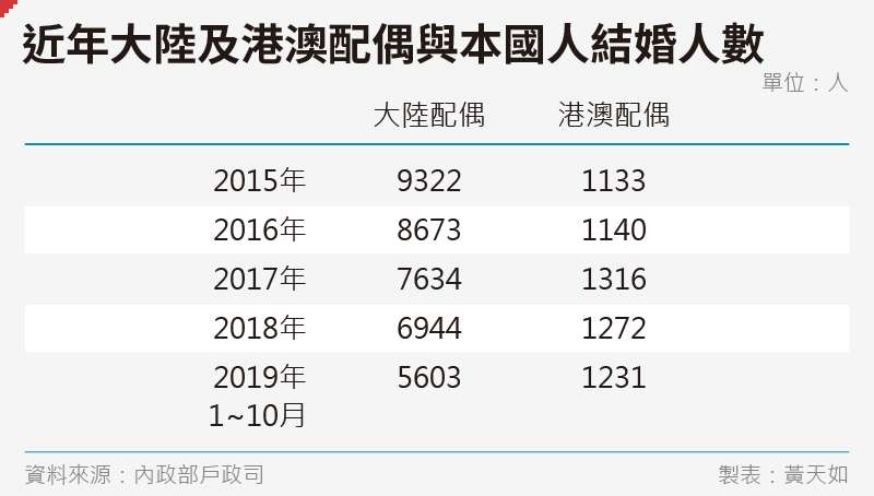 20191130-SMG0035-黃天如_C近年大陸及港澳配偶與本國人結婚人數