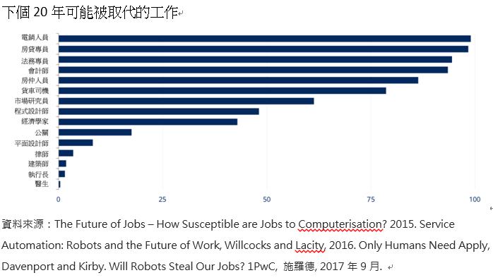 20191201-下個20年可能被取代的工作。(施羅德資產管理公司提供)