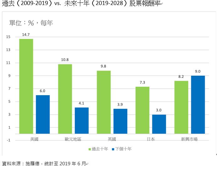 20191201-過去(2009-2019)vs.未來十年(2019-2008)股票報酬率。(施羅德資產管理公司提供)