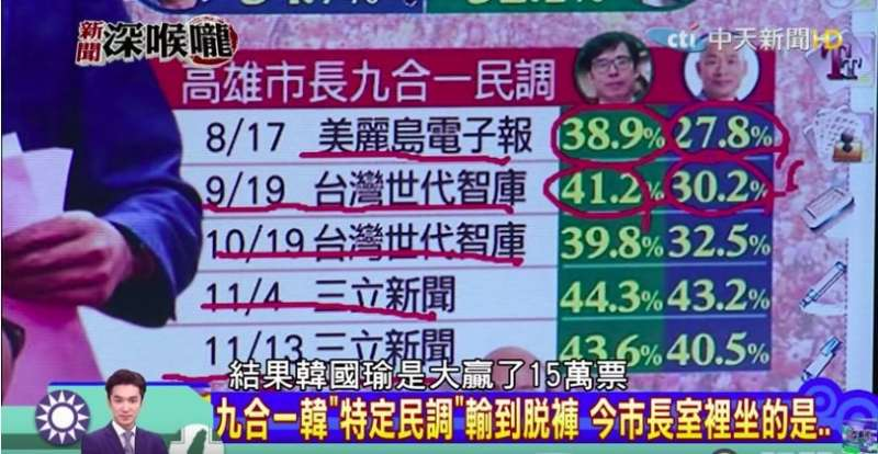 去年高雄市長九合一選舉民調,韓國瑜民調皆輸,最後卻勝選。(作者凡夫提供)