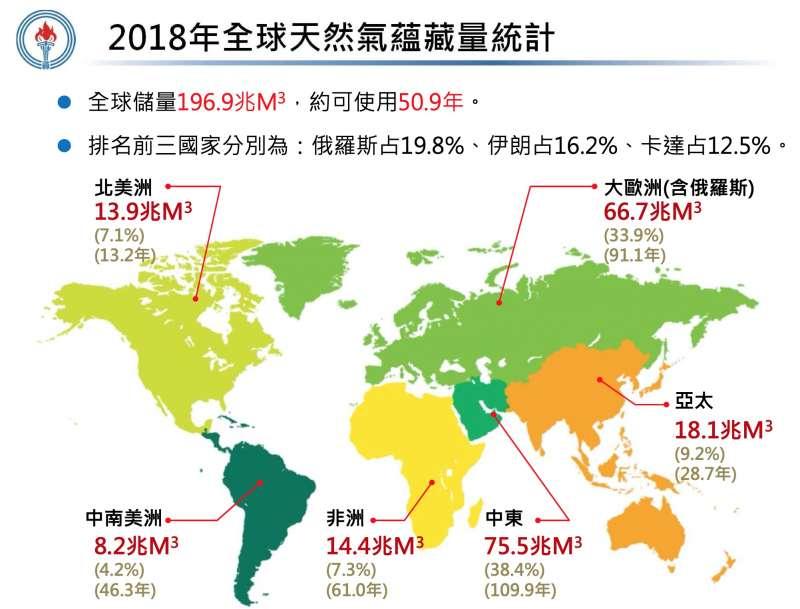 2018年全球天然氣蘊藏量統計。(中油官網)