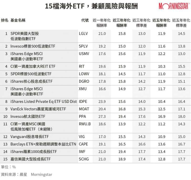 20191202-SMG0034-E01-15檔海外ETF,兼顧風險與報酬