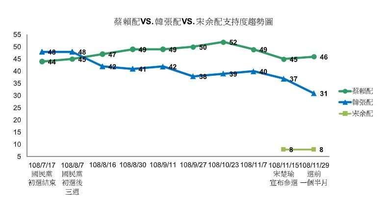 20191203-TVBS於3日公布的最新民調,蔡賴配支持度為46%,韓張配下降至31%,藍綠差距擴大為15個百分點。(TVBS提供)