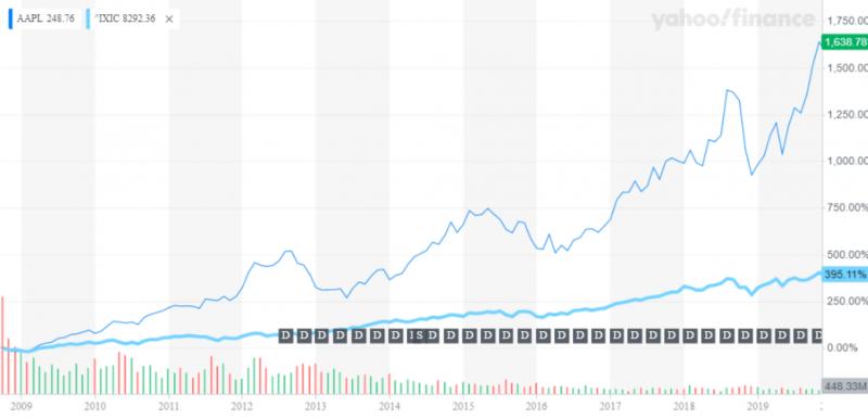 蘋果股價11年狂漲16倍,連股神巴菲特也坦言當初看走了眼!(圖片來源:Yahoo!股市)