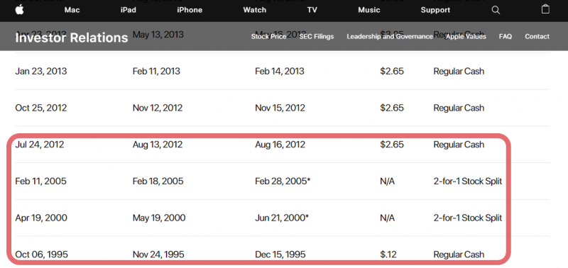 蘋果現金股利在賈伯斯任職期間掛零長達17年,直到今天現金股利殖利率大概也只有1.1%,與新台幣定存差不多!(圖片來源:Apple公司官網)