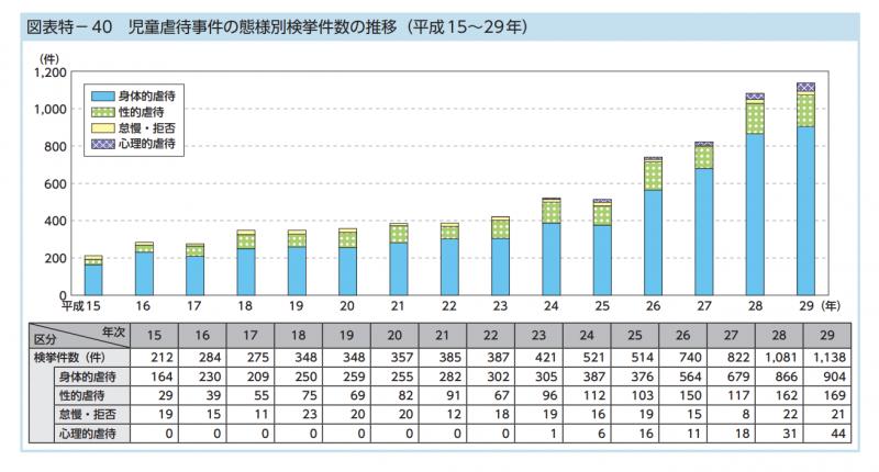 日本兒童虐待通報數有逐年增加的趨勢。(翻攝警察廳資料)