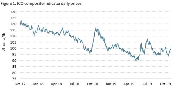 物以稀為貴,產量日益下降,咖啡價格看來欲小不易啊!(圖片來源:世界咖啡組織)