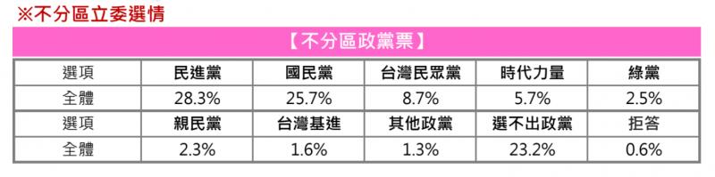 20191205-網路媒體《放言》最新民調指出,雖未過最低門檻,但綠黨首度以2.5%超越親民黨的2.3%,名列第五位。(截取自放言網站)