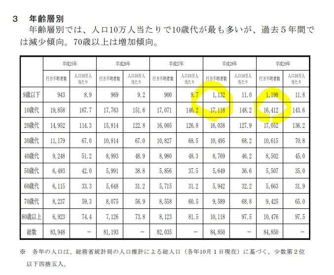 日本失蹤的未成年人約在1萬7千人左右。(日本警察廳)