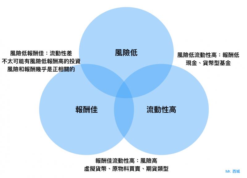 投資三大要素。(圖片來源:Mr. 西城)