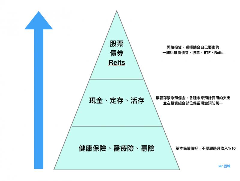 投資理財規劃。(圖片來源:Mr. 西城)