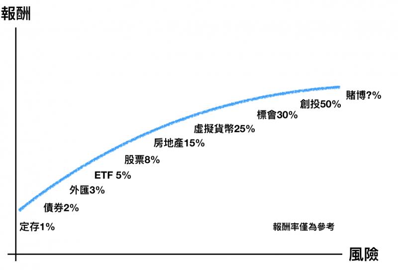 一張圖看懂所有商品的投資報酬。(圖片來源:Mr. 西城)