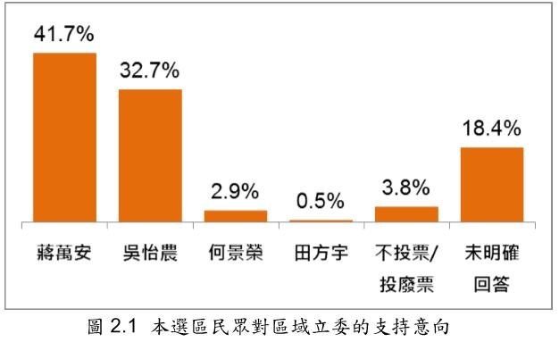 台北市立委第三選區(中山、北松山)民眾對區域立委的支持意向 。(台灣指標民調提供)