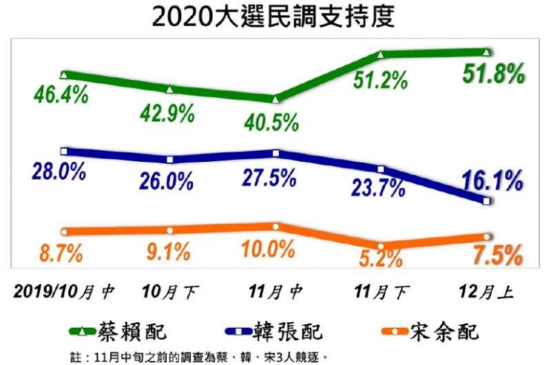 2020總統大選,美麗島電子報12月上旬民調結果。(取自美麗島電子報官網)