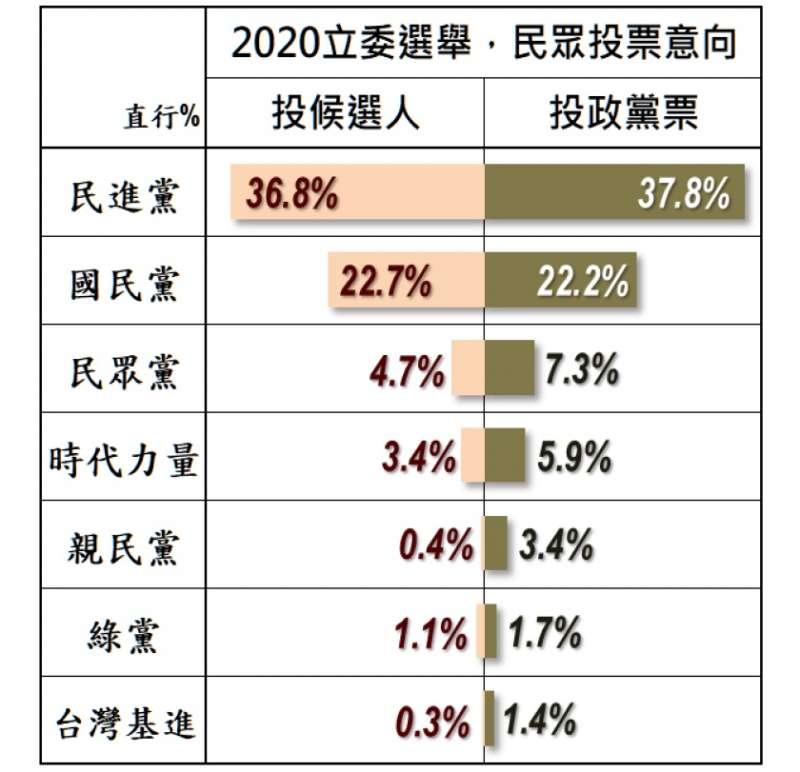 2020立委選舉,民眾投票意向。(取自美麗島電子報官網)