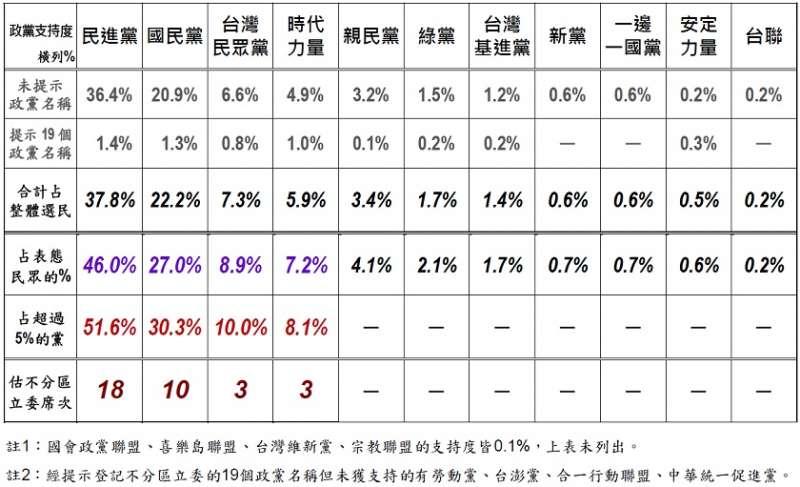 2020立委選舉,政黨支持度之交叉分析。(取自美麗島電子報官網)