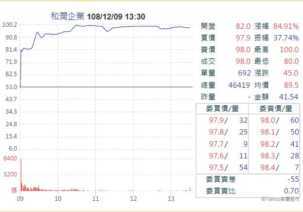 20191209和潤上市首日收盤大漲8成,但相較興櫃成交價,仍顯相對較低(圖片來源:Yahoo!股市)