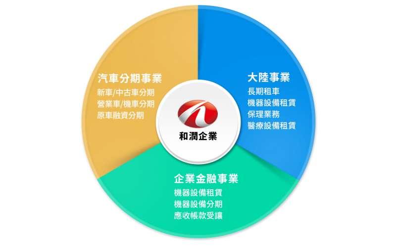 和潤的三大經營重心是大陸事業部門、企業金融和汽車分期部門(圖片來源:和潤官網)