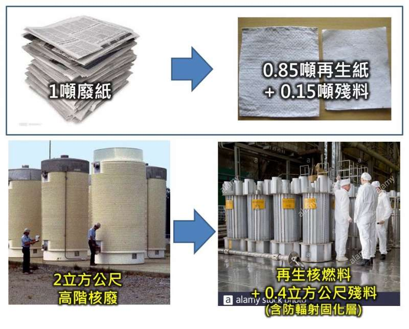 廢紙再生有15%殘料,而高階核廢再處理後的玻璃固化殘料剩下20%體積。(作者哥吉拉提供)