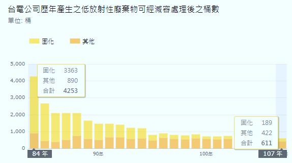 經過減容,我國每年低階核廢產出總量大幅減少。(作者哥吉拉提供)