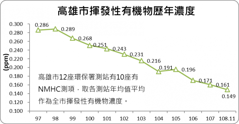 高雄市揮發性有機物歷年濃度。(圖/高雄市環保局提供)