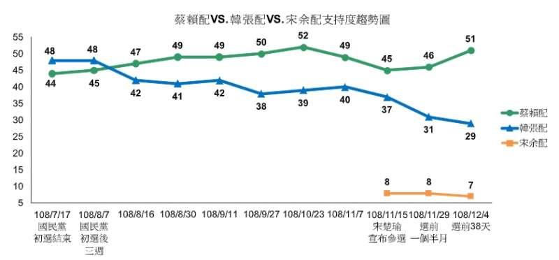 20191210-TVBS於10日公布最新民調,英德配支持度為51%,國政配下降至29%,藍綠差距擴大為22個百分點。(TVBS提供)