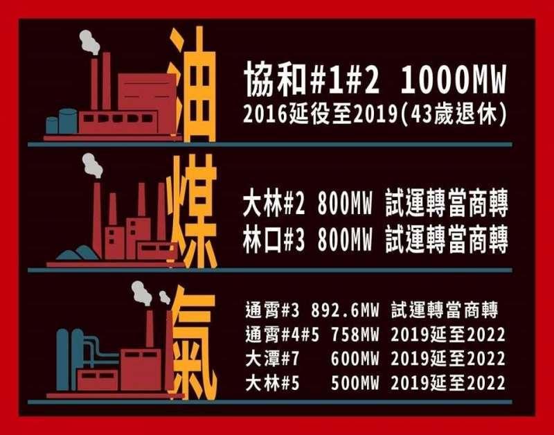 2019年延役與試運轉直接當商轉的火力機組。(資源來源:經濟部,說說能源製)
