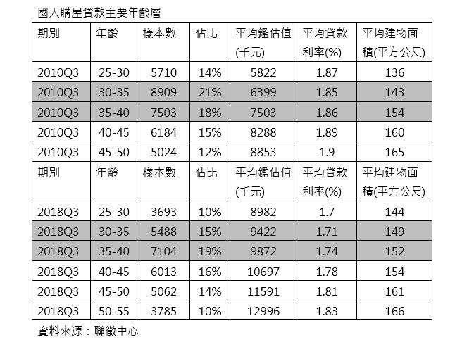 台灣購屋人口年齡逐漸升高(圖/取自聯徵中心)
