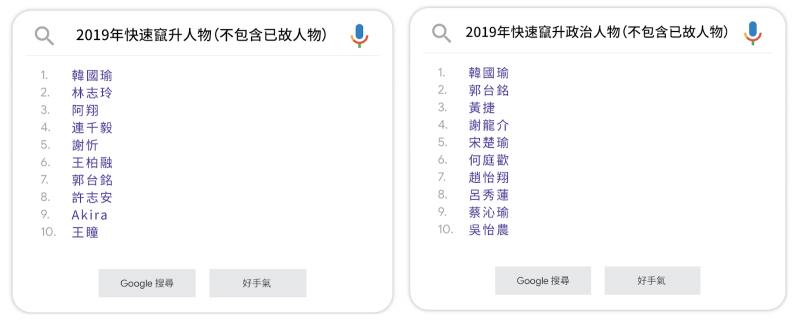 20191211-Google的2019年快速竄升人物排行榜。(Google提供)
