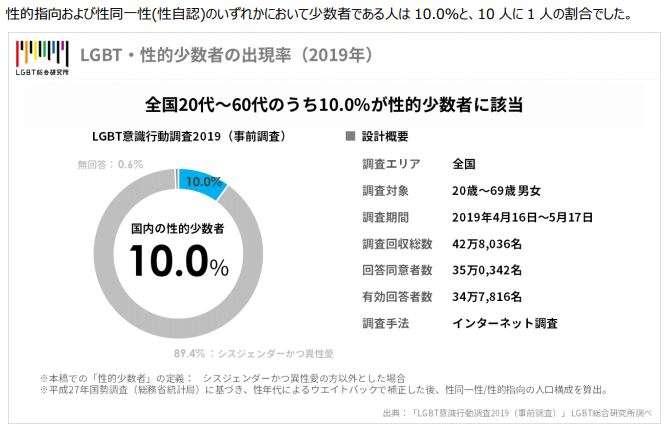 日本LGBT綜合研究所近日調查指出,在30多萬名受訪者中,有約1成為LGBT族群。(翻攝調查報告)