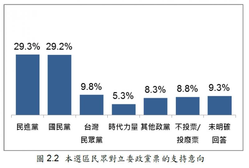 20191212-松信區政黨支持度。(台灣指標民調提供)