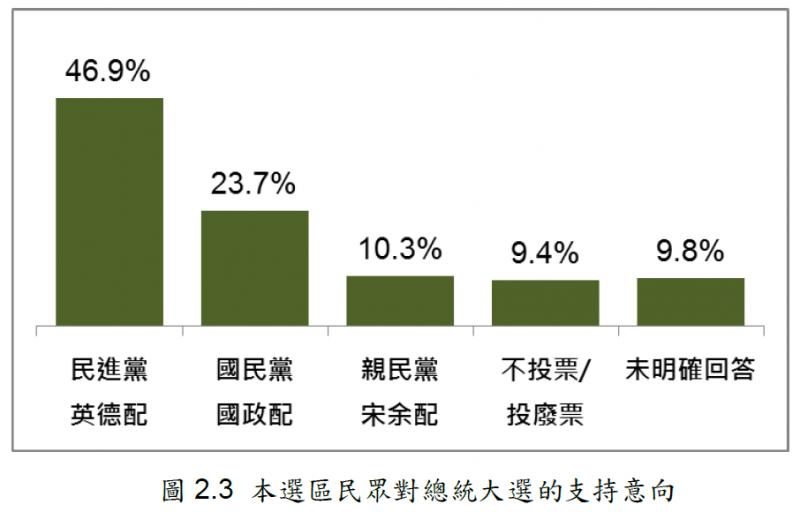 20191212-松信區選民對2020總統大選的支持意象。(台灣指標民調提供)