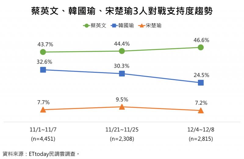 20191212-總統蔡英文、國民黨參選人韓國瑜、親民黨參選人宋楚瑜3人對戰支持度趨勢。(ET民調提供)
