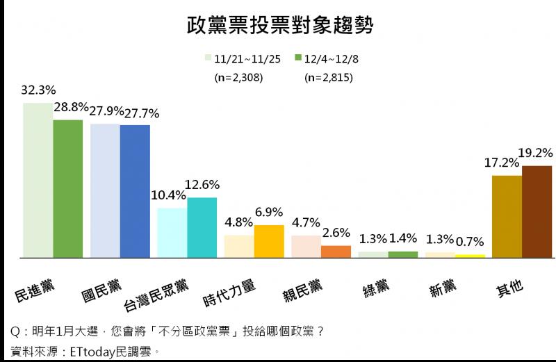 20191212-政黨票投票對象趨勢。(ET民調提供)