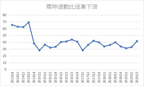 燦坤速動比逐漸下滑,顯示通路的庫存有所增加(資料來源:股狗網)
