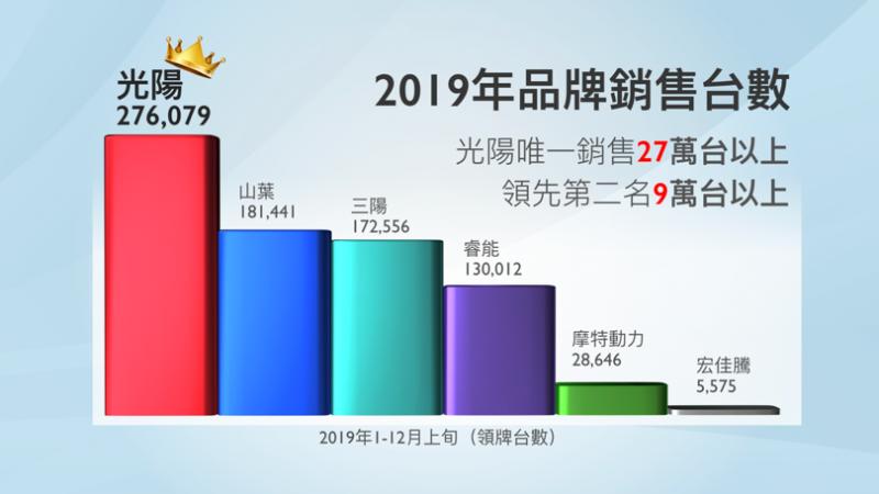 光陽機車 2019 年的銷售量遠遠領先其他品牌 (圖/光陽機車)