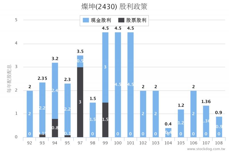 2430燦坤獲利轉差,分配現金股利也銳減(圖片來源:股狗網)