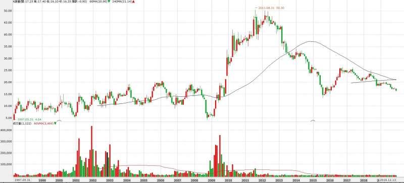 2430燦坤近年股價表現大幅落後大盤(圖片來源:永豐金證券e-leader)