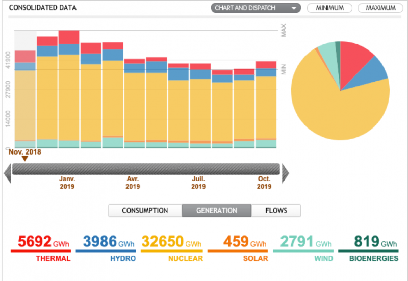 20191213-法國月度發電量能源統計。(作者提供,取自RTE)