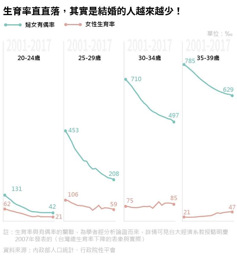 20191204-SMG0035-人工流產專題。B很多線的圖B生育率直直落,其實是結婚的人越來越少!