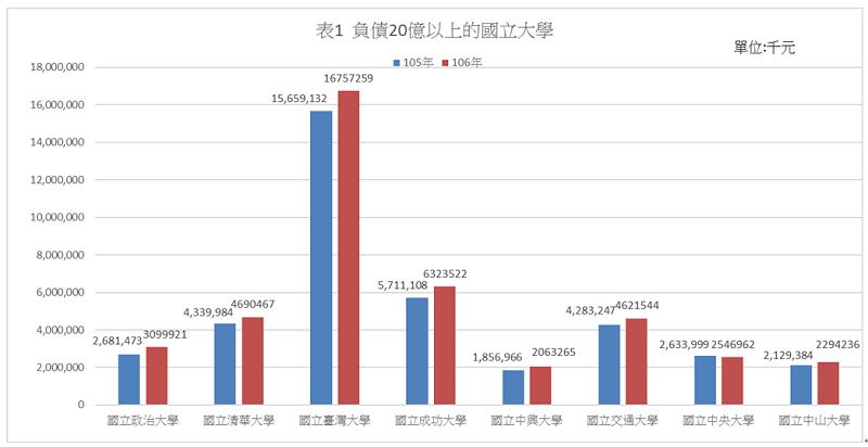負債二十億以上的大學。資料來源:大專校院資訊公開平臺。